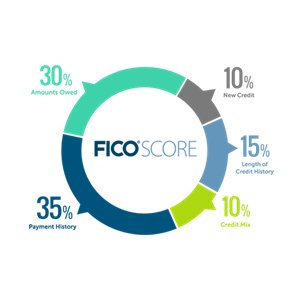 FICO Score percentages